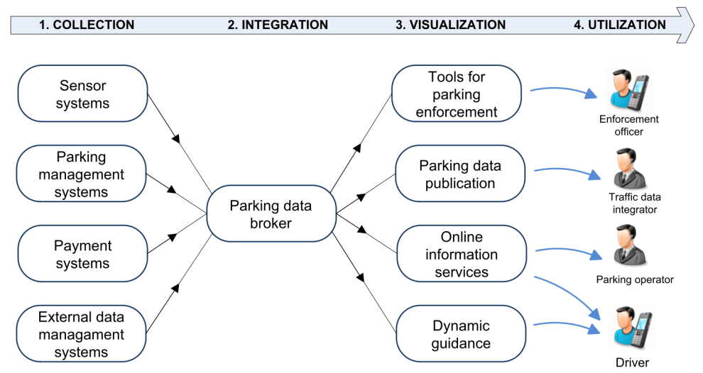 "Figuur: uit paper ""Real-time parking data management: collection, integration, publication and visualization."""